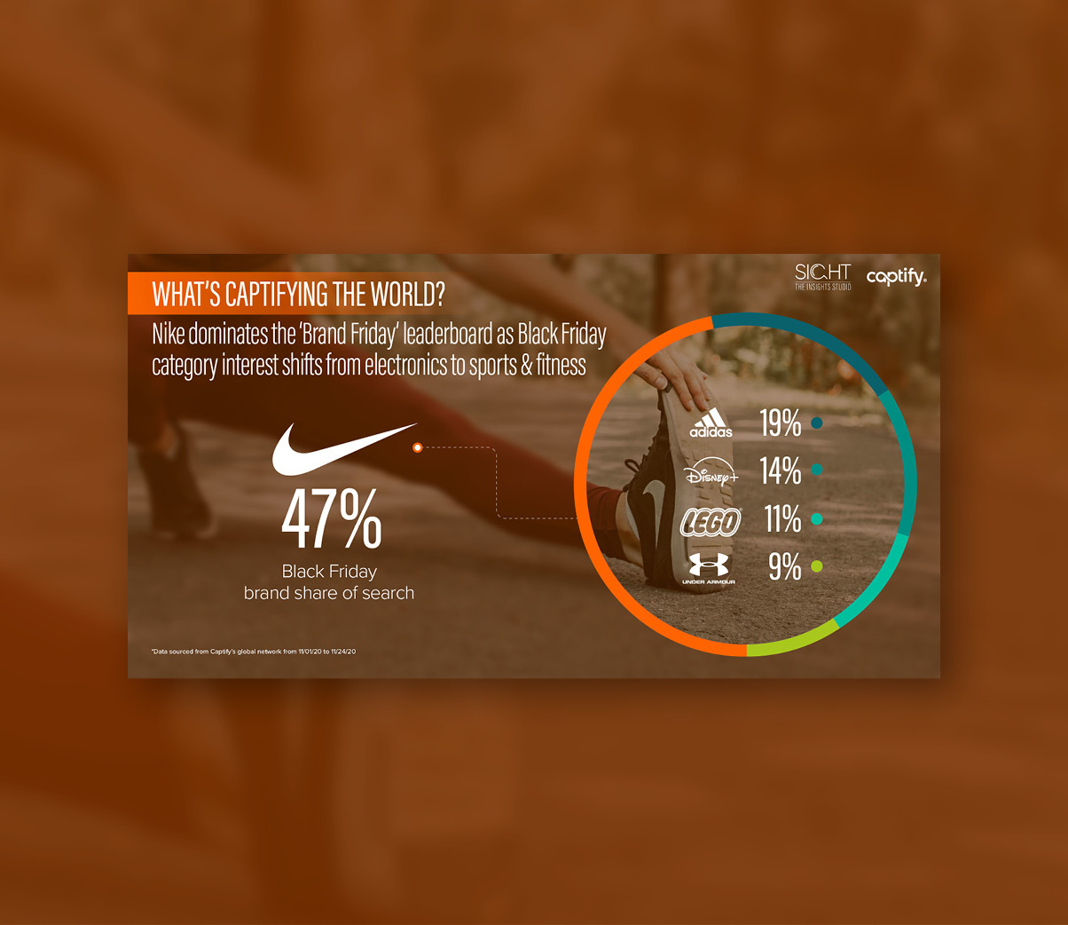 What's Captifying The World: Nike Leads 'Brand Friday' Leaderboard as Sports and Fitness Surge