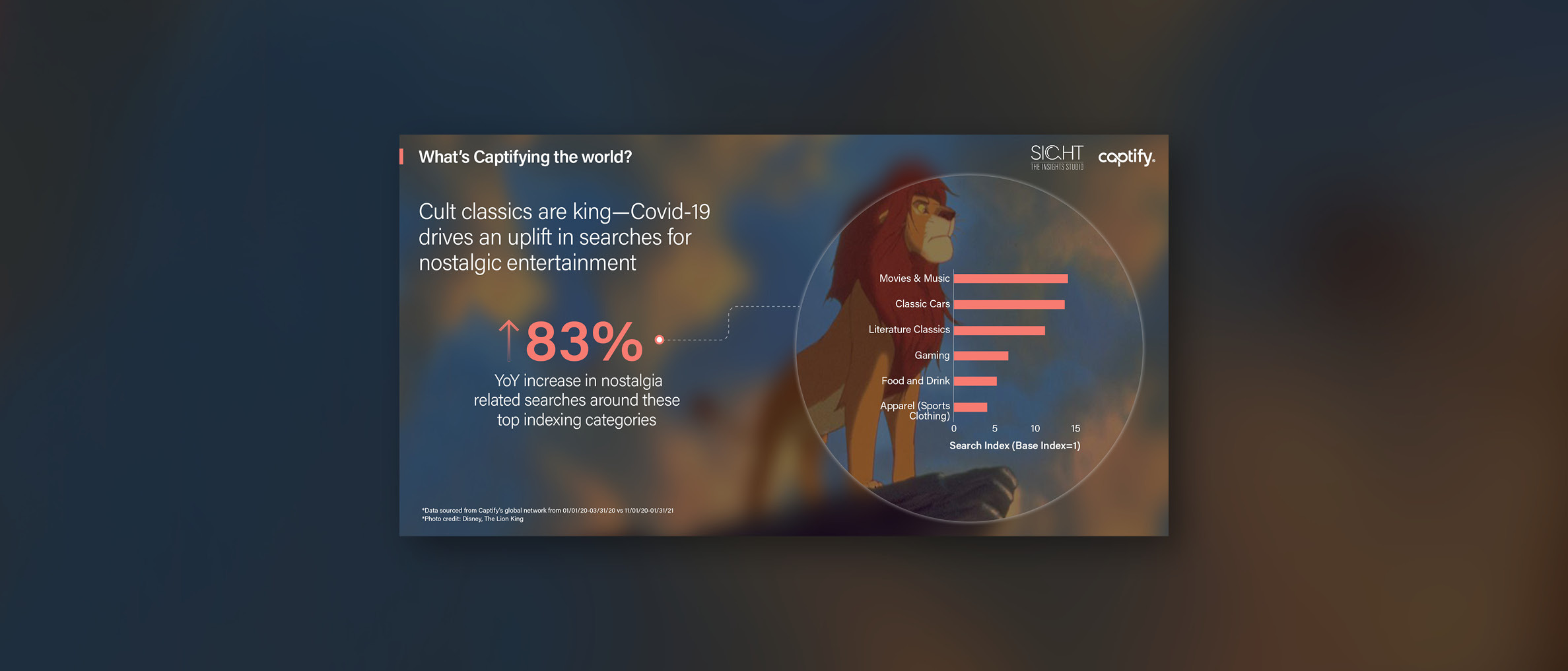 What's Captifying the world: Cult classics are king—Covid-19 drives an uplift in searches for nostalgic entertainment