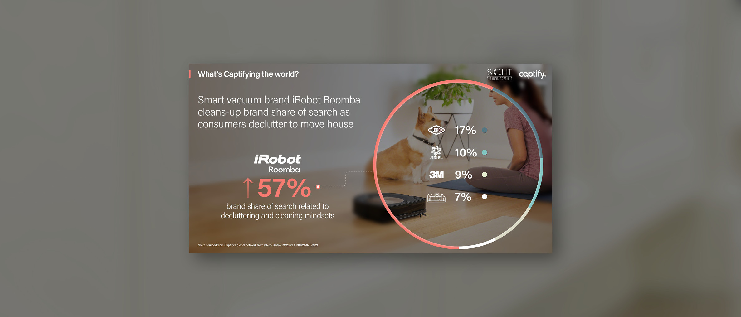 What's Captifying the world: Smart vacuum brand iRobot Roomba cleans-up brand share of search as consumers declutter to move house