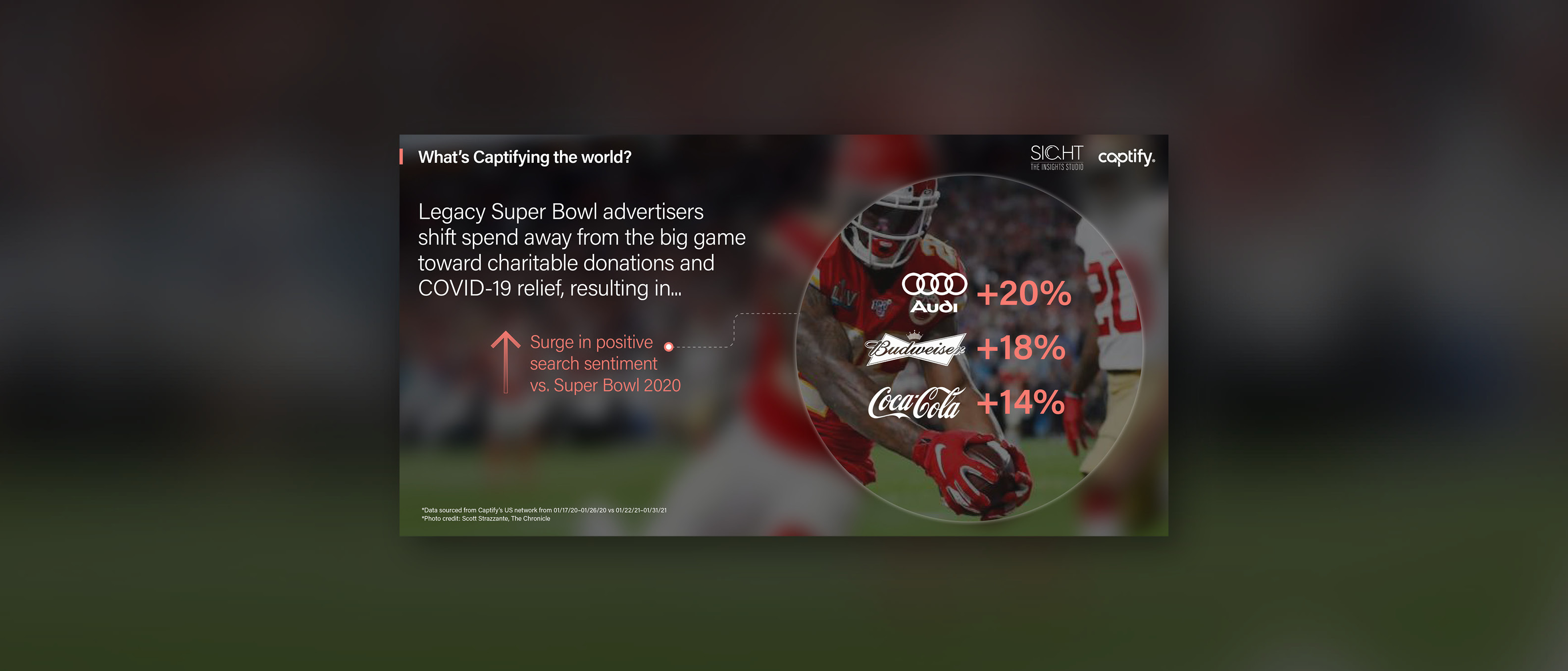What's Captifying the world: Legacy Super Bowl advertisers shift spend away from the big game toward charitable donations and Covid-19 relief, resulting in a surge in positive search sentiment