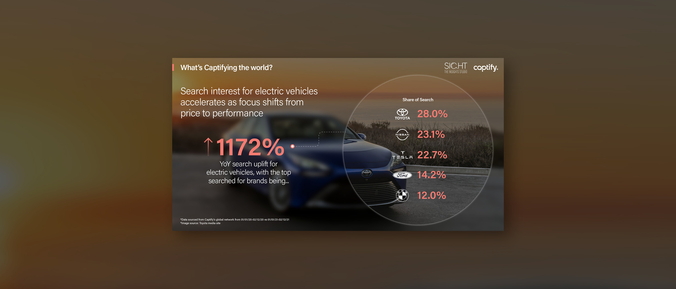 What's Captifying the world: New launch announcements in Q1 accelerate search interest for electric vehicles, with focus shifting from price to performance