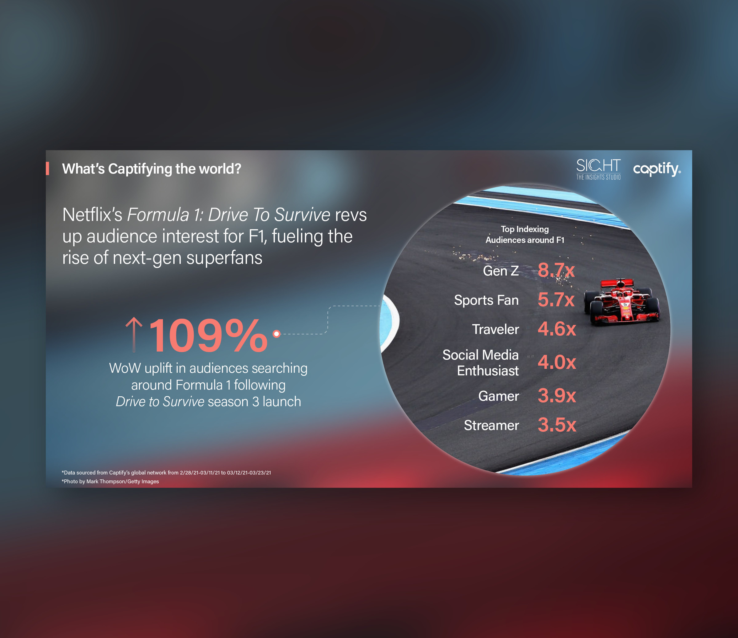 What's Captifying the world: Netflix's Formula 1: Drive To Survive revs up audience interest for F1, fueling the rise of next-gen superfans