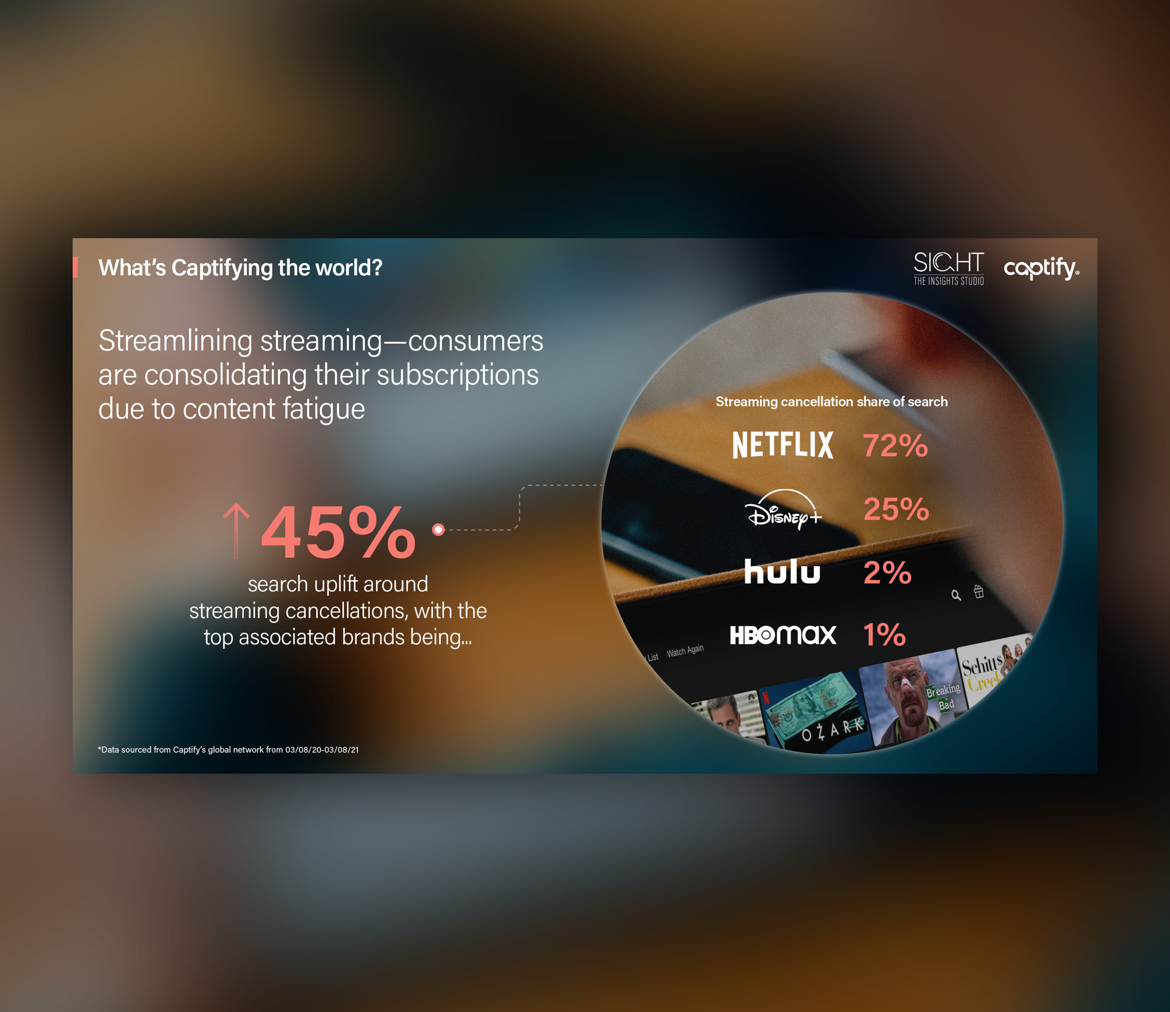 What's Captifying the World: Streamlining streaming—consumers are consolidating their subscriptions due to content fatigue