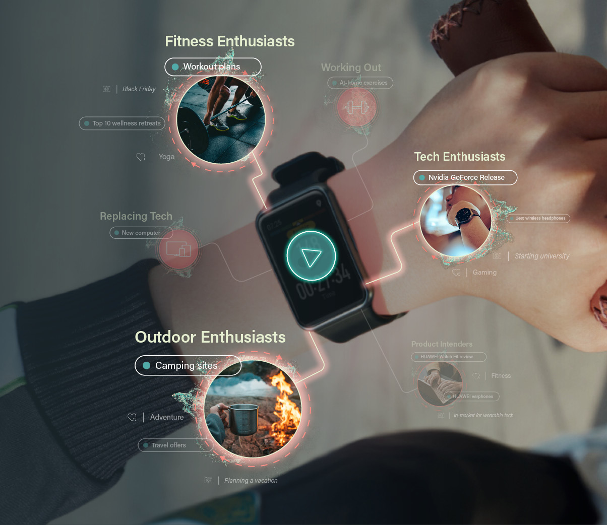 Huawei: Connecting Wearable And Audio Tech With Smart Audiences
