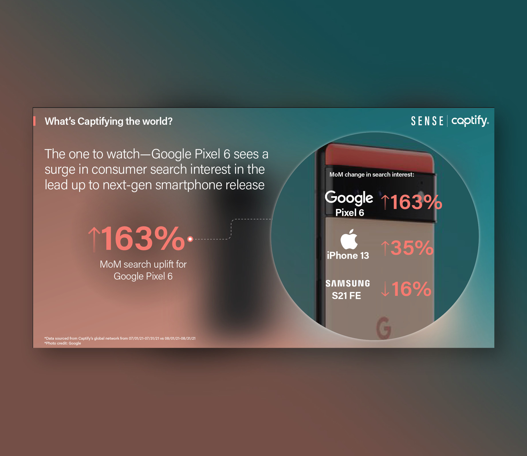 What's Captifying The World: The One To Watch—Google Pixel 6 Sees A Surge In Consumer Search Interest In The Lead Up To Next-Gen Smartphone Release